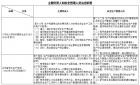 江苏省主要负责人和安全管理人员法定职责